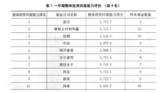 南京大学中国机构投资者研究中心发布2016基金公司整体投资回报排行榜