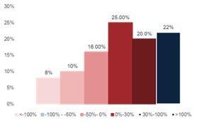 一季度创业板业绩预告分布图,数据来源:Wind