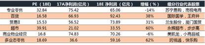 商业贸易板块细分行业盈利趋势,数据来源:Wind