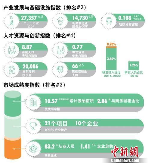 极速赛车那个国家彩票:中国商务园区竞争力排名:京沪深最具实力