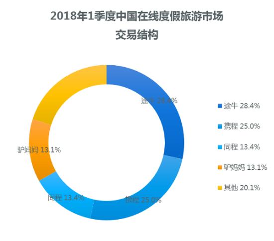 澳门网上赌博大全:易观:一季度途牛占度假游市场份额28.4%稳居行业第一