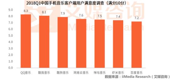 QQ音乐用户满意度位居行业第一/官方供图