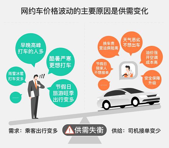 图:需求和供给之间的不平衡导致网约车价格出现波动。