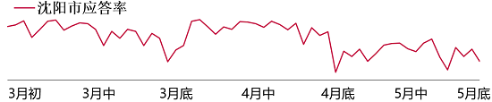图:沈阳滴滴快车的应答率3个月持续走低。