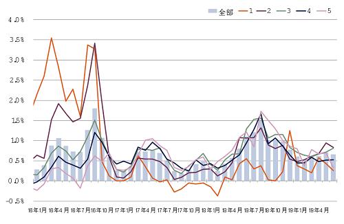 图:70个大中城市新建商品住宅销售价格环比变动情况,按城市线级。