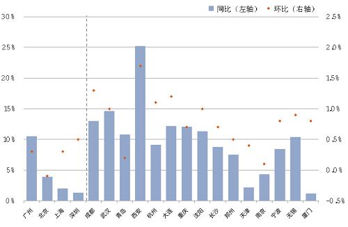 图:一、二线城市新建商品住宅销售价格指数。