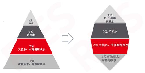当前中国瓶装水市场格局从金字塔型向纺锤形演变