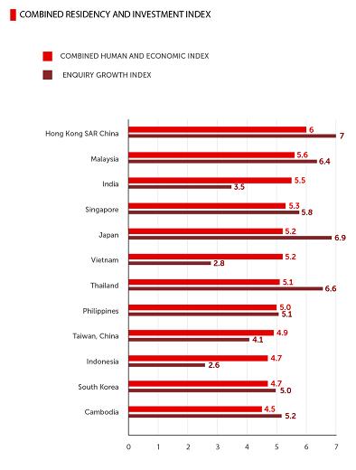 """图为《2019居外投资指数排名(亚洲地区)》""""居住与投资指数""""与中国买家询盘量增长指数对照表。红色线条表示""""居住与投资指数"""",紫色线条表示中国买家询盘增长指数。"""