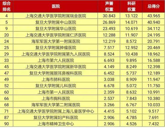 2018年度医院排行榜(综合)上海地区医院