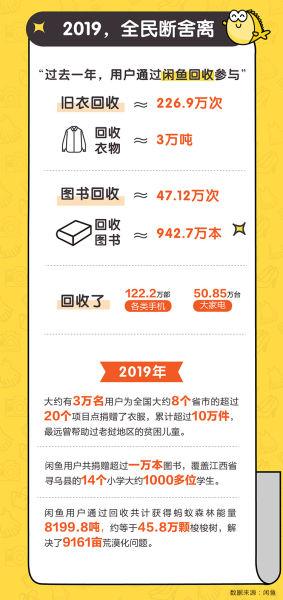 """图:闲鱼发布《2019年度""""断舍离""""公益报告》。"""