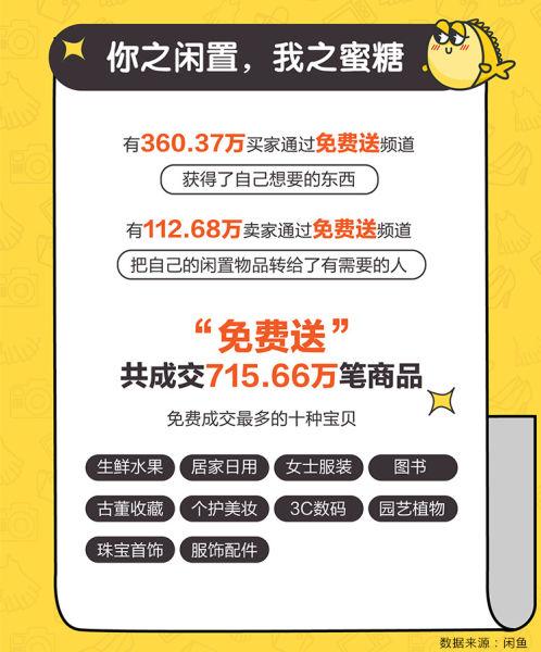 """图:2019年,闲鱼""""免费送""""频道共成交了715.66万笔订单。"""