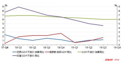 新兴市场国家GDP走势