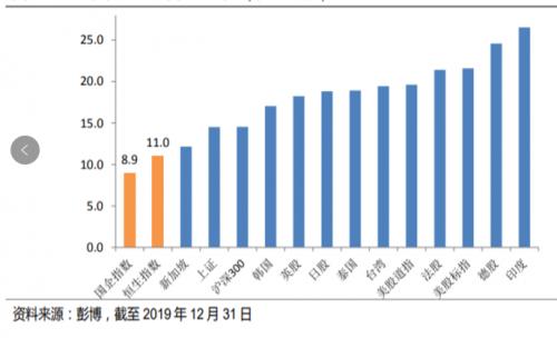 港股估值依然较低