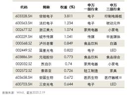 中证高股息指数代表性成长股