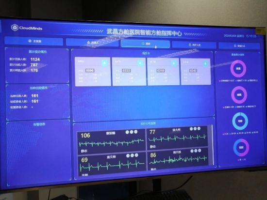 智能方舱指挥中心远程实时监控患者的心电数据。