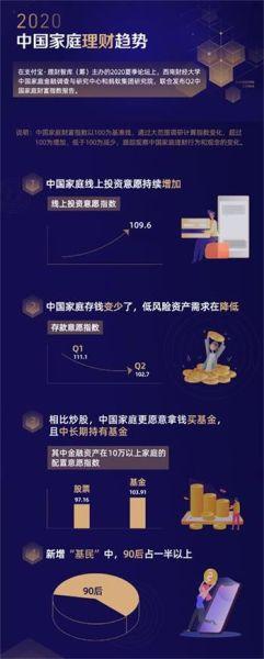 中国家庭理财需求猛增 支付宝筹备首个理财智库
