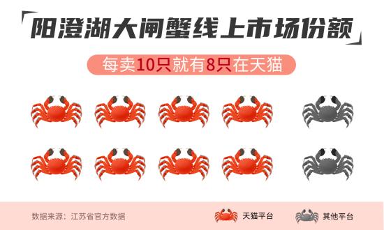 图:线上每10只阳澄湖大闸蟹,就有8只是天猫卖出去的。