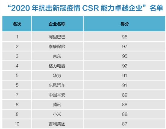 《中国企业抗击新冠疫情CSR能力研究报告》公布2020年抗击新冠疫情CSR能力卓越企业名单。