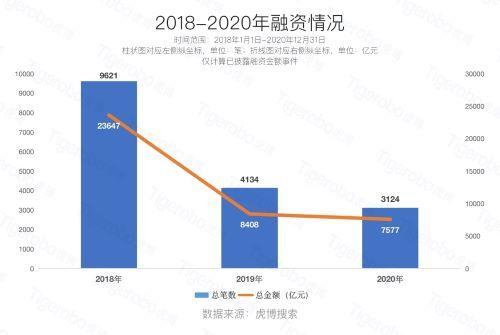 虎博科技发布《2020年中国一级市场盘点》