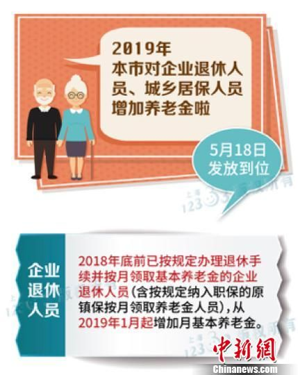 上海提高企业退休和城乡居保人员养老金