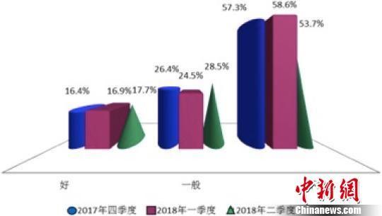 幸运飞艇首尾相加规律:调查显示上海民众购房意愿缓慢回升