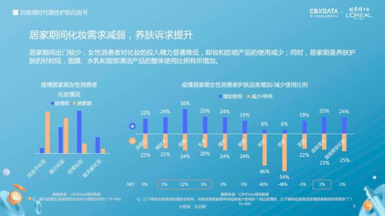 """后疫情时代七成女性受困于""""口罩肌""""护肤消费更理性客观-中新社上海"""