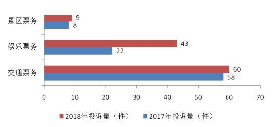 北京赛车直播开奖软件:上海:春节消费者交通租赁服务成新投诉点_票务投诉明显增长